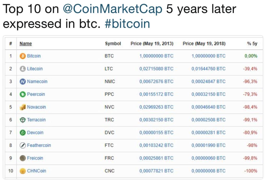 Acht van de tien cryptovaluta die 5 jaar geleden in de top tien stonden, maken nu niet eens meer onderdeel uit van de top honderd cryptomunten.
