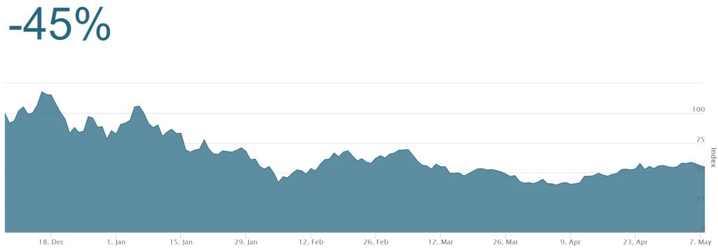 De prijsontwikkeling van Bitcoin over de periode van één jaar.