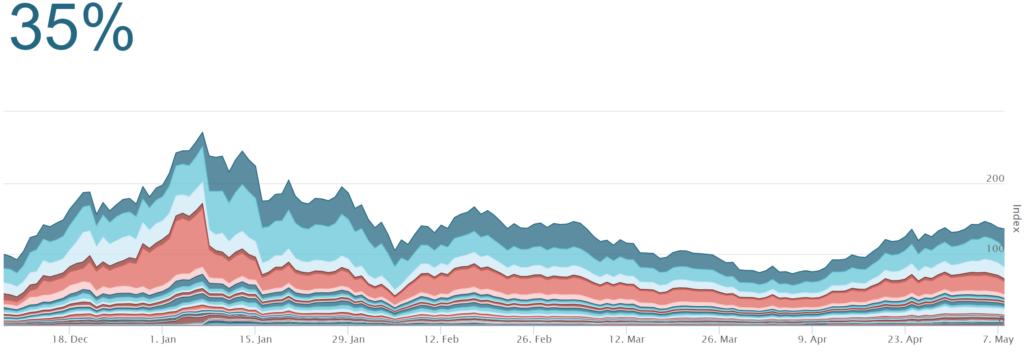 De prijsontwikke;ing van het Crypto Index mandje aan cryptomunten over de periode van één jaar