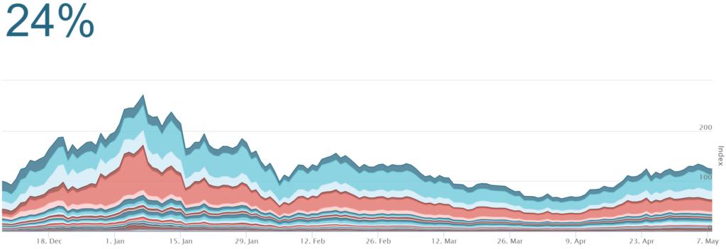 De prijsontwikke;ing van het Crypto Index mandje aan cryptomunten zonder te herbalanceren