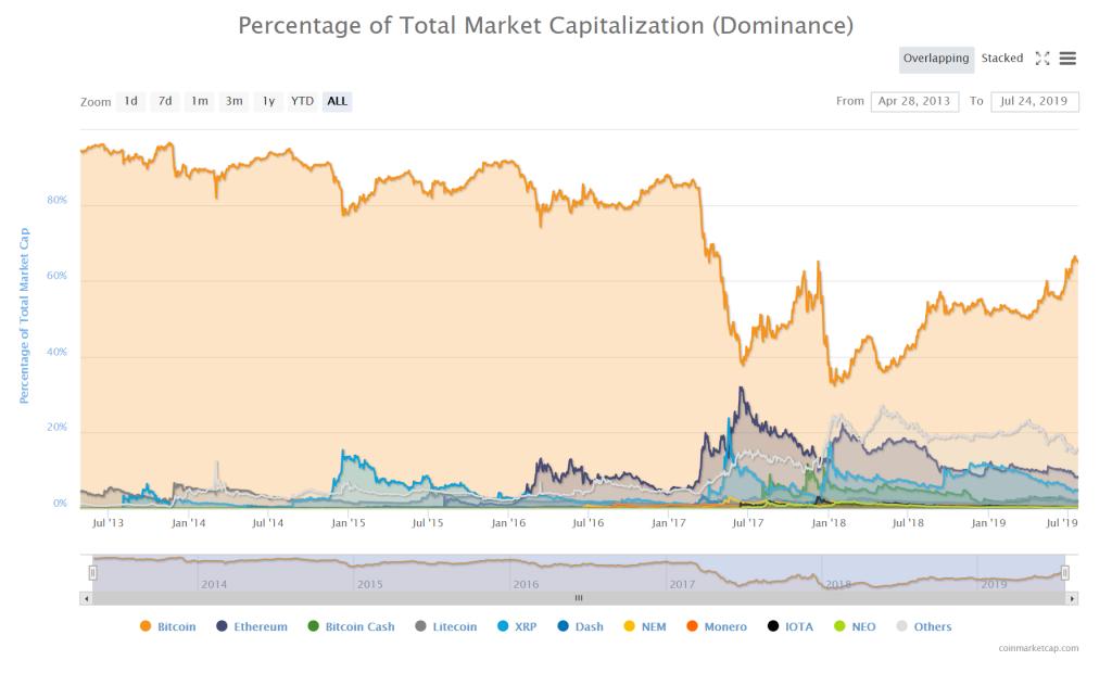 Marktcapitalisaties van Crypto Assets in onderlinge verhouding